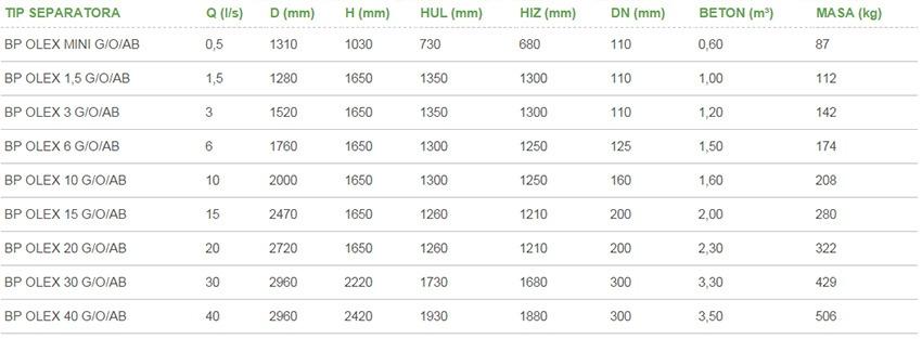 Gravitacijski-separatori-ulja-BP-OLEX-G-OAB-tablica