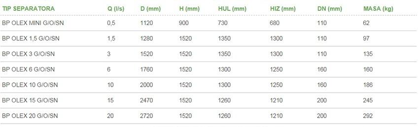 Gravitacijski-separatori-ulja-BP-OLEX-G-OSN-tablica