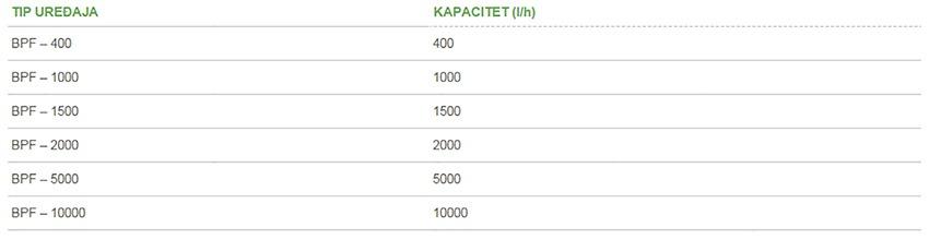 polielektrolit tablice